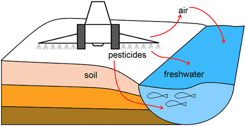 Modeling Potential Freshwater Ecotoxicity Impacts Due to Pesticide Use in Biofuel Feedstock Production